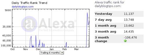 alexa change algorithm