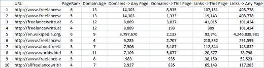 Keyword Research Data